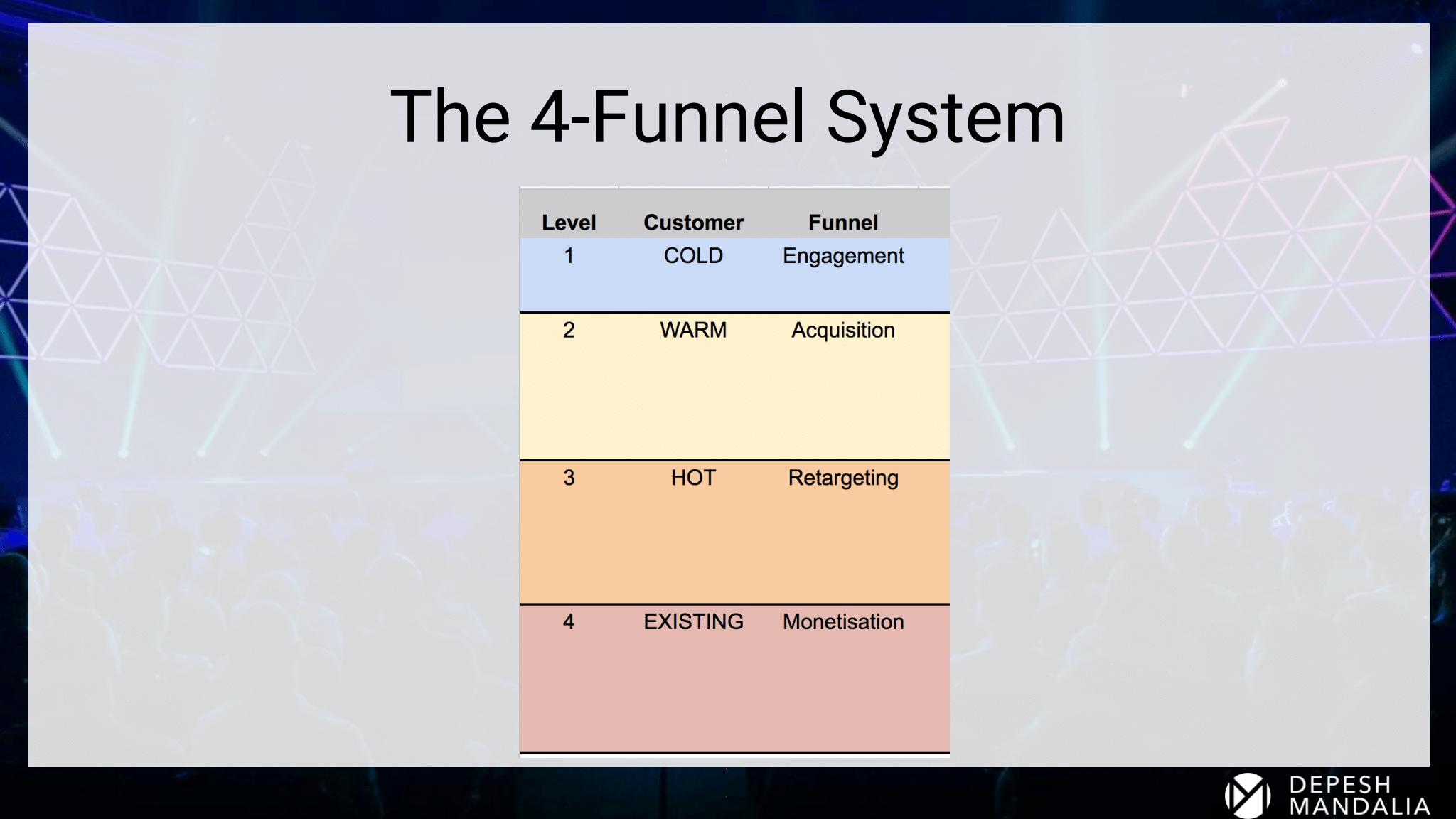 Depesh Mandalia – The 4-Funnel System