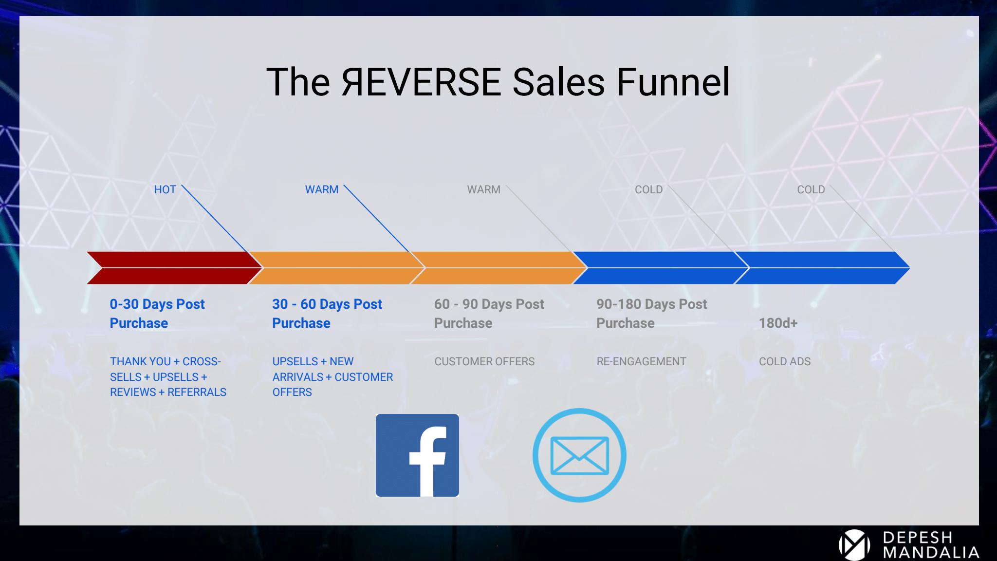 Depesh Mandalia – The Reverse Sales Funnel