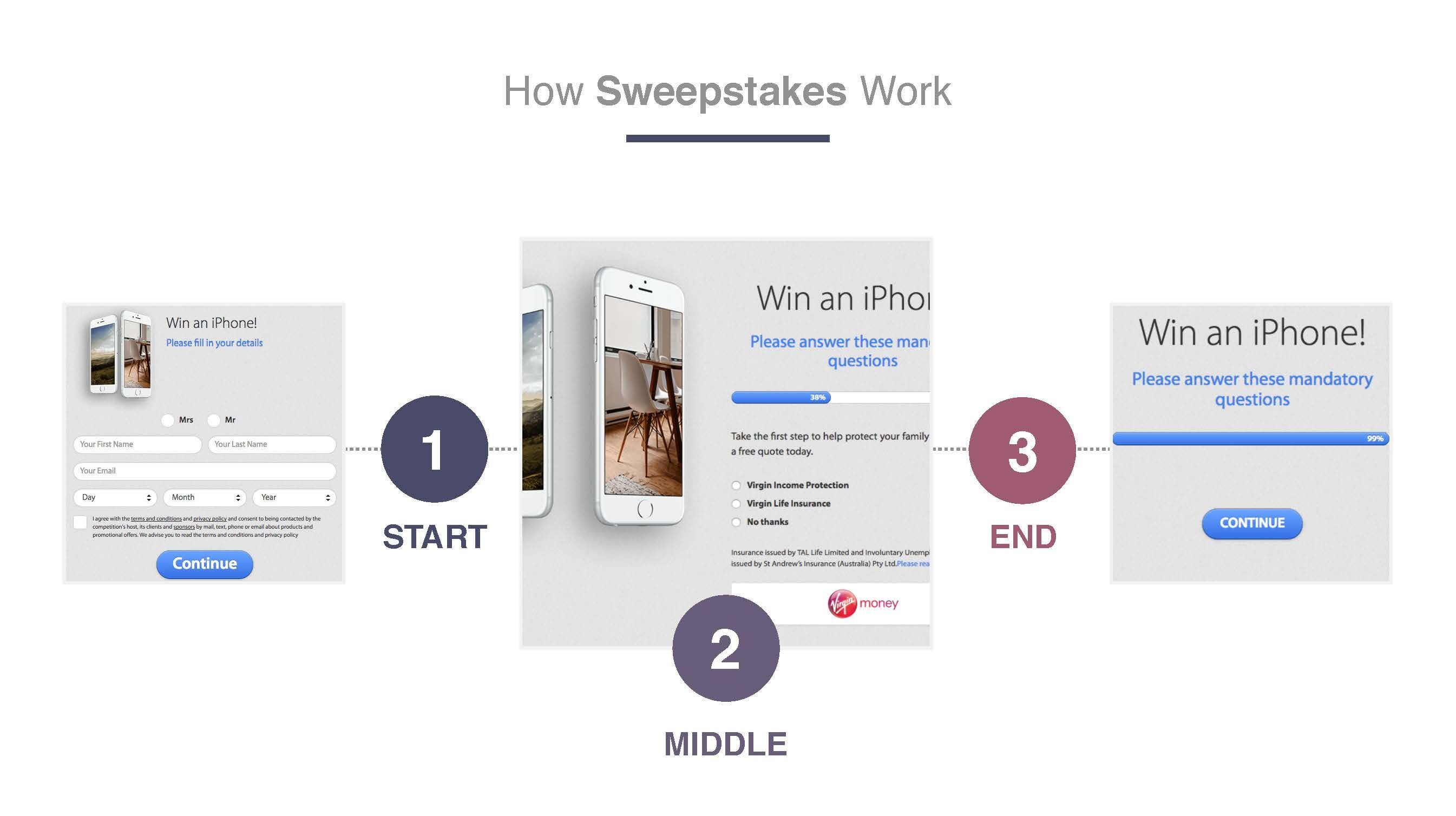 Alexander Willemsen – How Sweepstakes Work