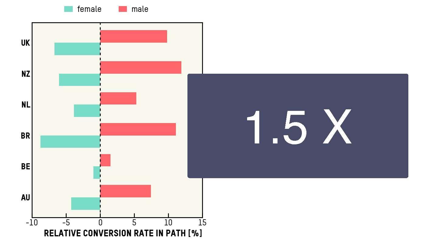 Alexander Willemsen – Conversion Rate