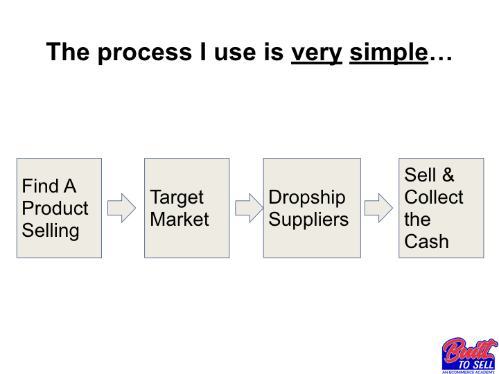 Built To Sell 4 Step Process