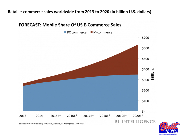 Built To Sell Mobile Share Forecast
