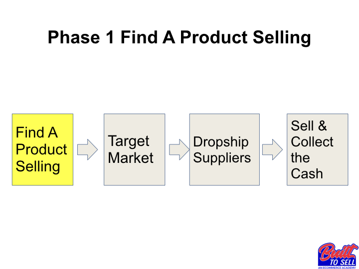 Built To Sell Phase 1: Find A Product Selling