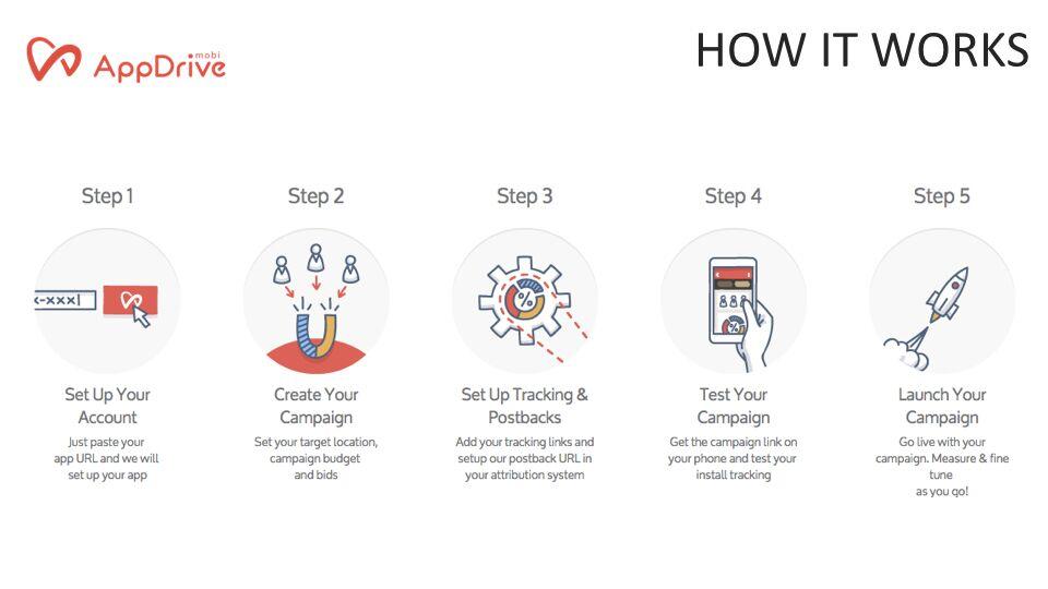 Samuel Lim – How It Works